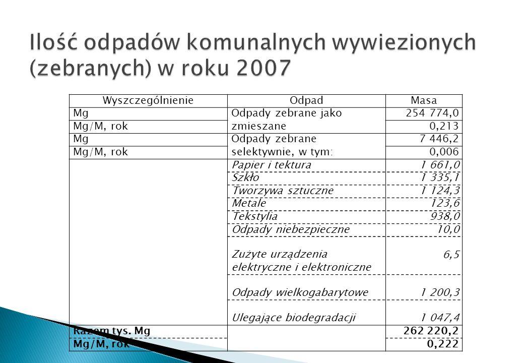 WyszczególnienieOdpadMasa MgOdpady zebrane jako zmieszane 254 774,0 Mg/M, rok0,213 MgOdpady zebrane selektywnie, w tym: 7 446,2 Mg/M, rok0,006 Papier