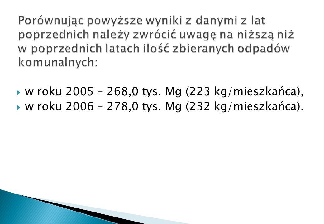 w roku 2005 – 268,0 tys. Mg (223 kg/mieszkańca), w roku 2006 – 278,0 tys. Mg (232 kg/mieszkańca).