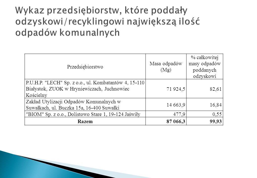 Przedsiębiorstwo Masa odpadów (Mg) % całkowitej masy odpadów poddanych odzyskowi P.U.H.P.