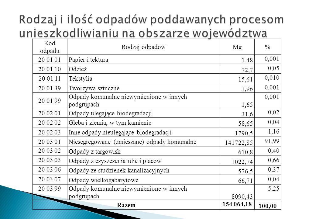 Kod odpadu Rodzaj odpadówMg% 20 01 01Papier i tektura 1,48 0,001 20 01 10Odzież 72,7 0,05 20 01 11Tekstylia 15,61 0,010 20 01 39Tworzywa sztuczne 1,96