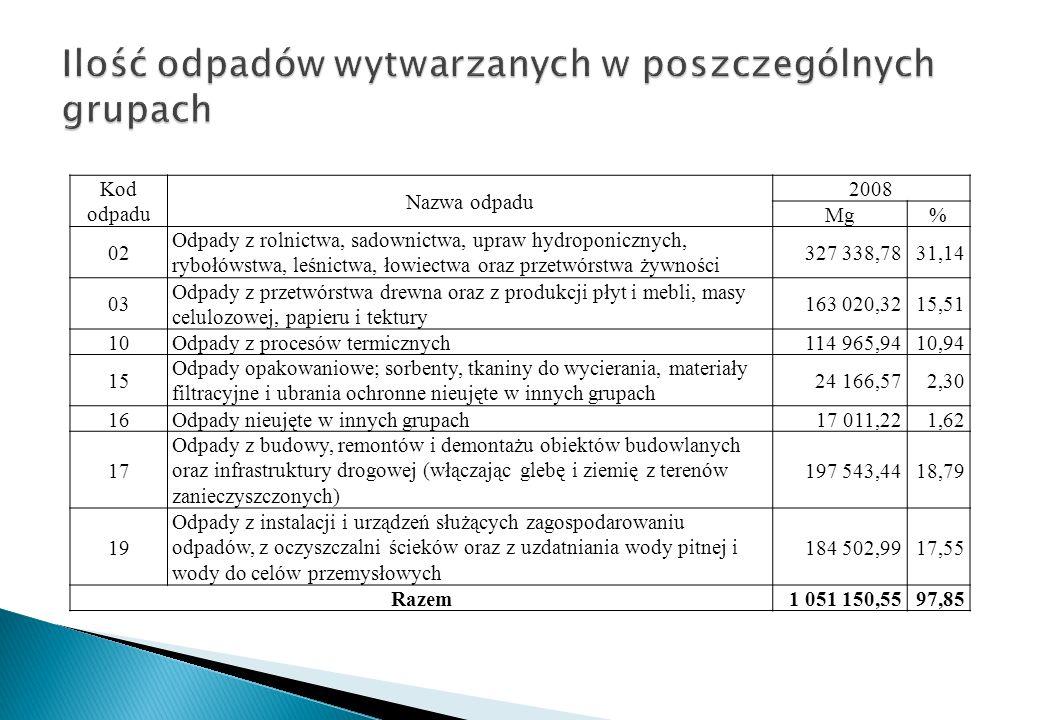 Kod odpadu Nazwa odpadu 2008 Mg% 02 Odpady z rolnictwa, sadownictwa, upraw hydroponicznych, rybołówstwa, leśnictwa, łowiectwa oraz przetwórstwa żywnoś
