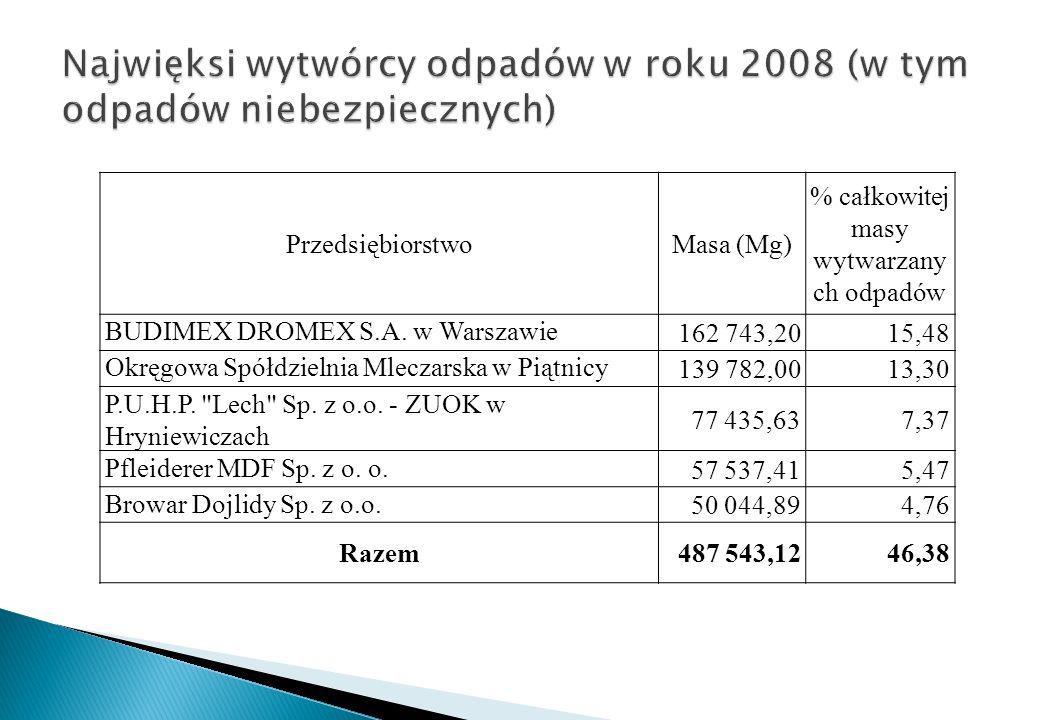 PrzedsiębiorstwoMasa (Mg) % całkowitej masy wytwarzany ch odpadów BUDIMEX DROMEX S.A. w Warszawie 162 743,2015,48 Okręgowa Spółdzielnia Mleczarska w P