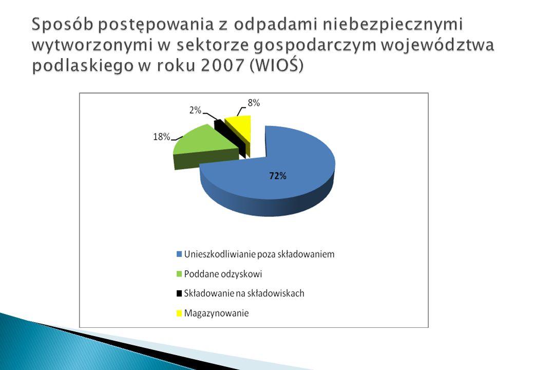 W roku 2008 w województwie poddano odzyskowi 351,5 tys.
