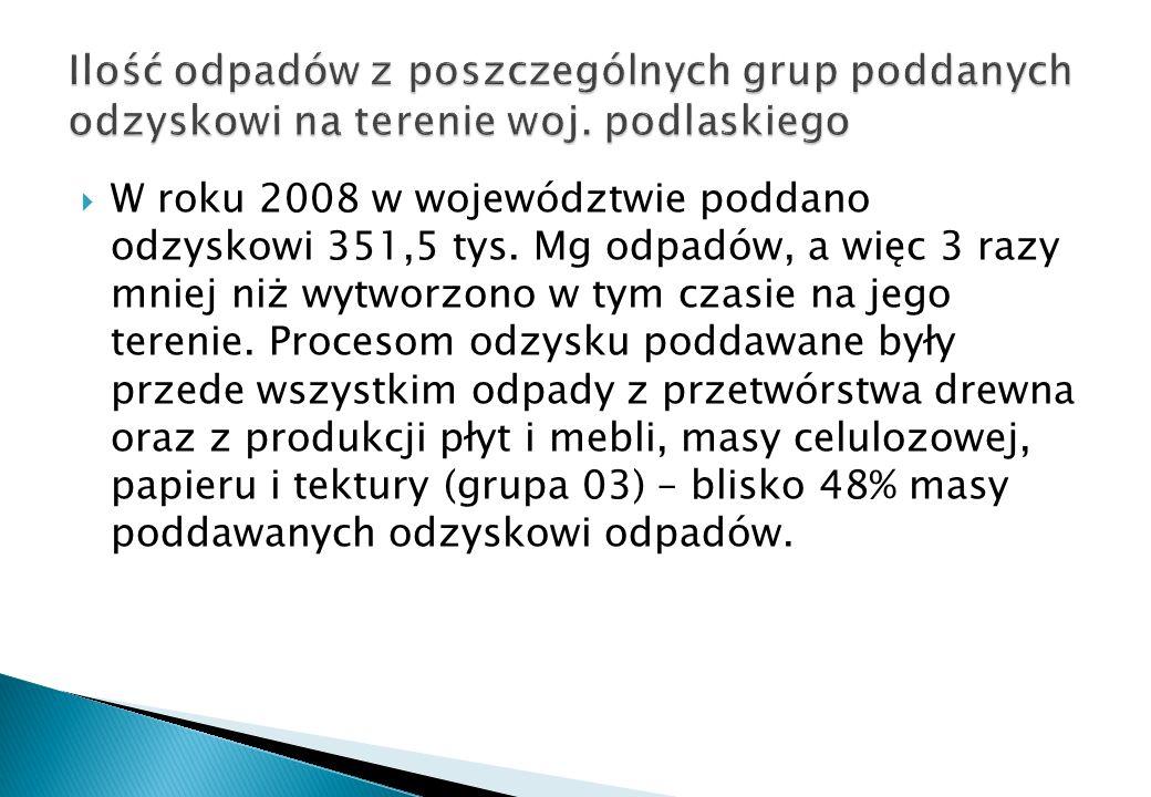 W roku 2008 w województwie poddano odzyskowi 351,5 tys. Mg odpadów, a więc 3 razy mniej niż wytworzono w tym czasie na jego terenie. Procesom odzysku