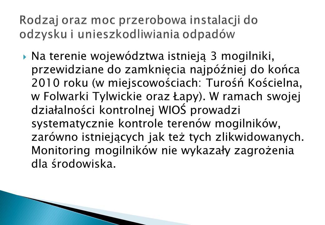 Na terenie województwa istnieją 3 mogilniki, przewidziane do zamknięcia najpóźniej do końca 2010 roku (w miejscowościach: Turośń Kościelna, w Folwarki