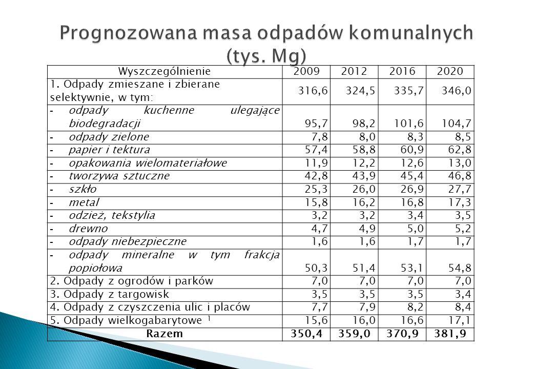 Wyszczególnienie2009201220162020 1. Odpady zmieszane i zbierane selektywnie, w tym: 316,6324,5335,7346,0 - odpady kuchenne ulegające biodegradacji95,7