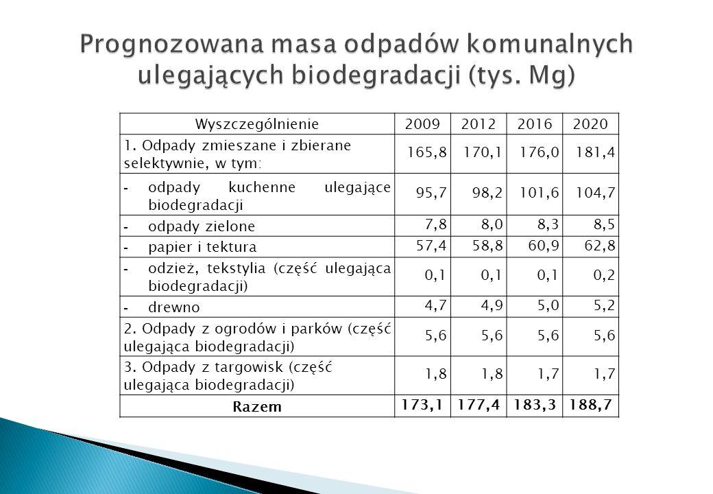 Wyszczególnienie2009201220162020 1. Odpady zmieszane i zbierane selektywnie, w tym: 165,8170,1176,0181,4 - odpady kuchenne ulegające biodegradacji 95,