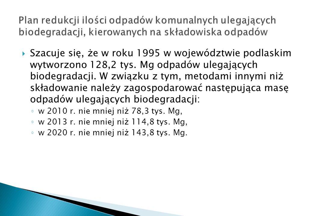 Szacuje się, że w roku 1995 w województwie podlaskim wytworzono 128,2 tys. Mg odpadów ulegających biodegradacji. W związku z tym, metodami innymi niż