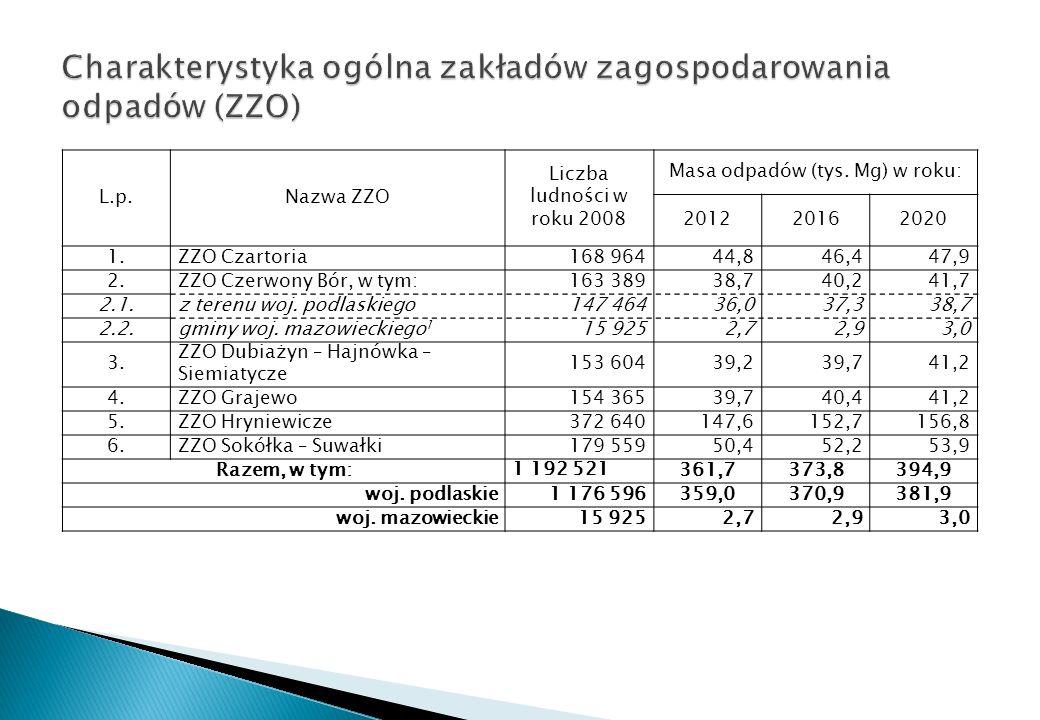 L.p.Nazwa ZZO Liczba ludności w roku 2008 Masa odpadów (tys. Mg) w roku: 201220162020 1.ZZO Czartoria168 96444,846,447,9 2.ZZO Czerwony Bór, w tym:163