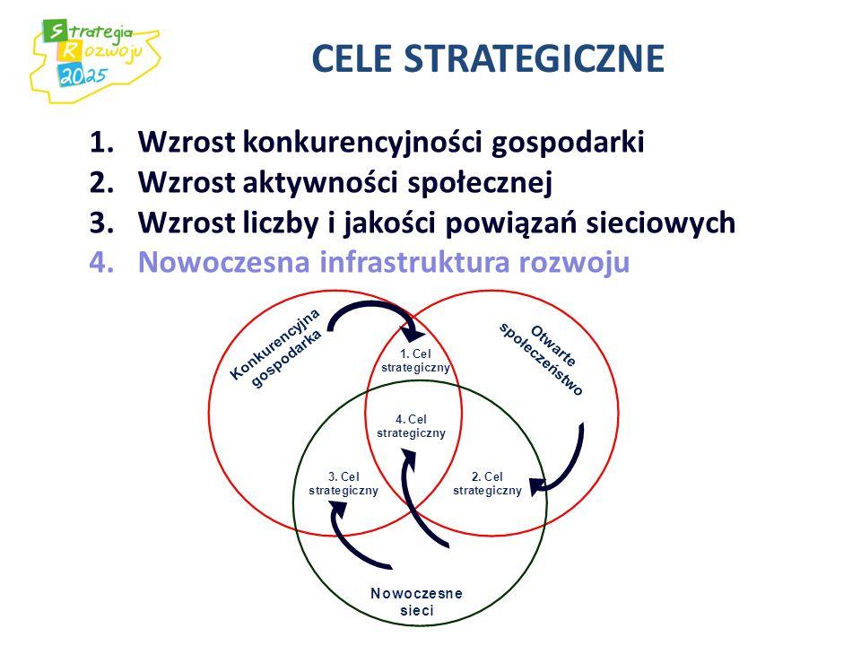CELE STRATEGICZNE 1.Wzrost konkurencyjności gospodarki 2.Wzrost aktywności społecznej 3.Wzrost liczby i jakości powiązań sieciowych 4.Nowoczesna infra