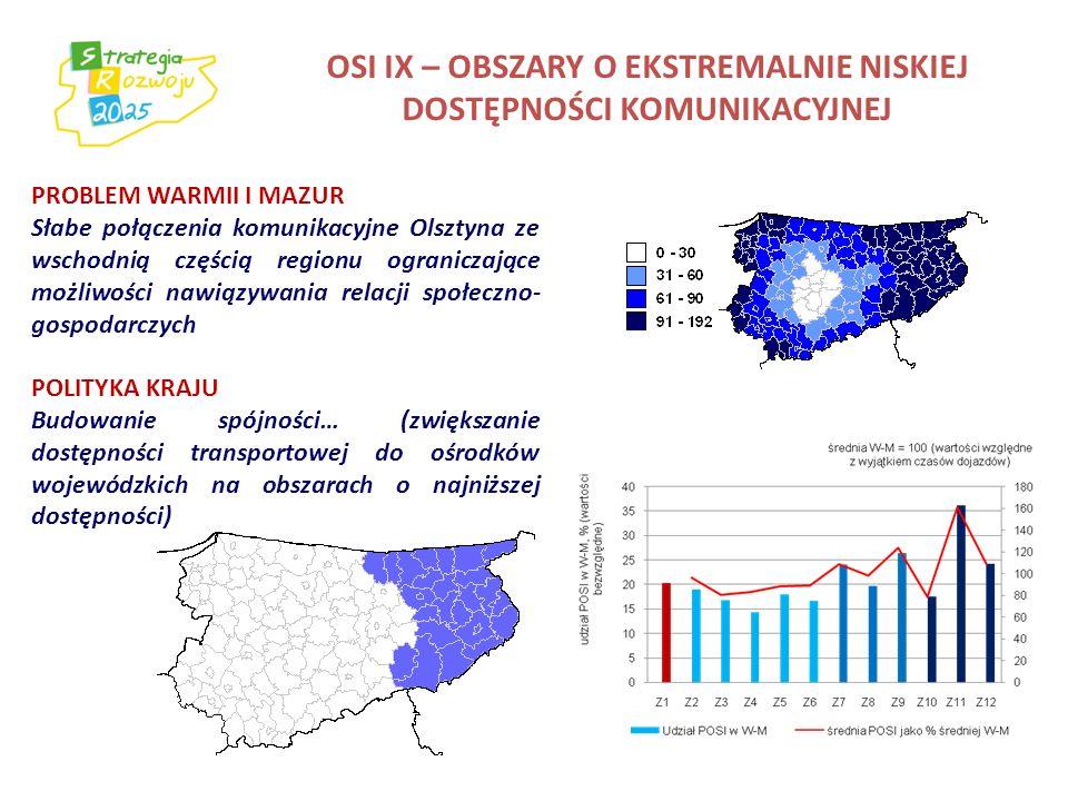OSI IX – OBSZARY O EKSTREMALNIE NISKIEJ DOSTĘPNOŚCI KOMUNIKACYJNEJ PROBLEM WARMII I MAZUR Słabe połączenia komunikacyjne Olsztyna ze wschodnią częścią