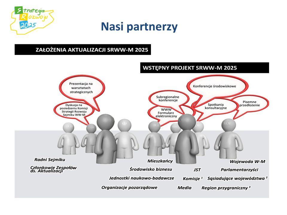 Układ projektu Strategii 1.Zaktualizowana Strategia - wstęp 2.Wizja województwa 3.Priorytety strategiczne 4.Synteza diagnozy strategicznej 5.Analiza SWOT, SWOT/TOWS, scenariusze 6.Cel główny 7.Cele strategiczne 8.Obszary strategicznej interwencji 9.Inteligentne specjalizacje 10.Cele Strategii a strategie krajowe i strategia Europa 2020 11.Monitoring i ewaluacja Strategii 12.Ramy finansowe strategii