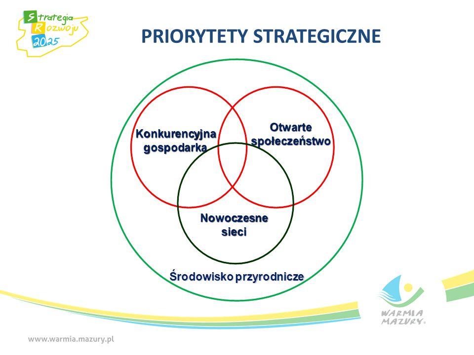 Potencjał rozwojowy gmin 2003 r. 2010 r.