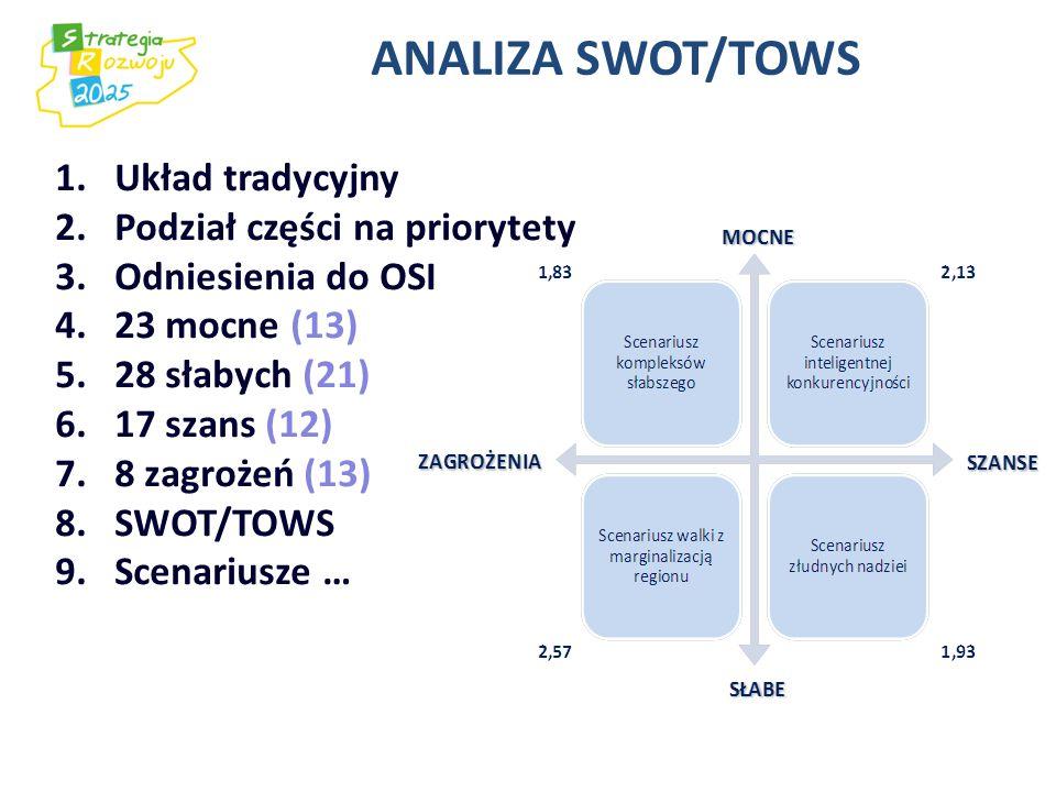 ANALIZA SWOT/TOWS 1.Układ tradycyjny 2.Podział części na priorytety 3.Odniesienia do OSI 4.23 mocne (13) 5.28 słabych (21) 6.17 szans (12) 7.8 zagroże