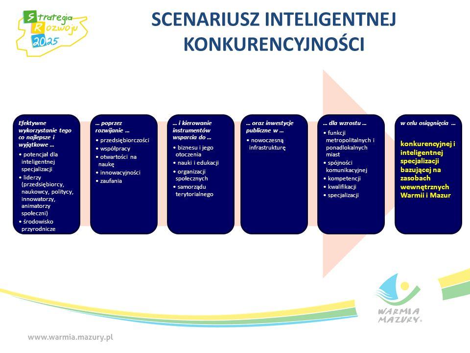 SCENARIUSZ INTELIGENTNEJ KONKURENCYJNOŚCI Efektywne wykorzystanie tego co najlepsze i wyjątkowe … potencjał dla inteligentnej specjalizacji liderzy (p