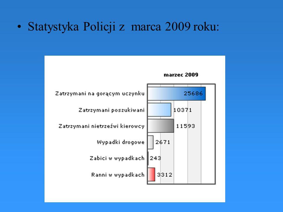 Statystyka Policji z marca 2009 roku: