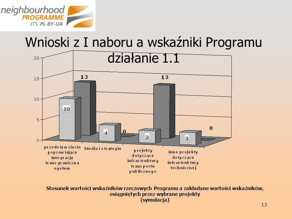 13 Wnioski z I naboru a wskaźniki Programu działanie 1.1 Stosunek wartości wskaźników rzeczowych Programu a zakładane wartości wskaźników, osiągniętych przez wybrane projekty (symulacja)
