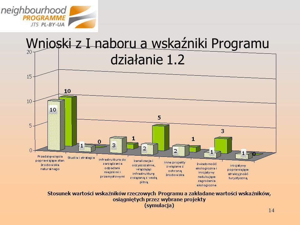 14 Wnioski z I naboru a wskaźniki Programu działanie 1.2 Stosunek wartości wskaźników rzeczowych Programu a zakładane wartości wskaźników, osiągniętych przez wybrane projekty (symulacja)