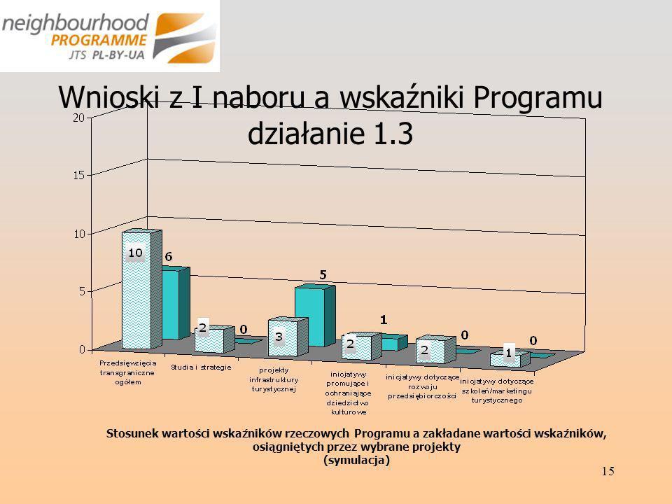 15 Wnioski z I naboru a wskaźniki Programu działanie 1.3 Stosunek wartości wskaźników rzeczowych Programu a zakładane wartości wskaźników, osiągniętych przez wybrane projekty (symulacja)