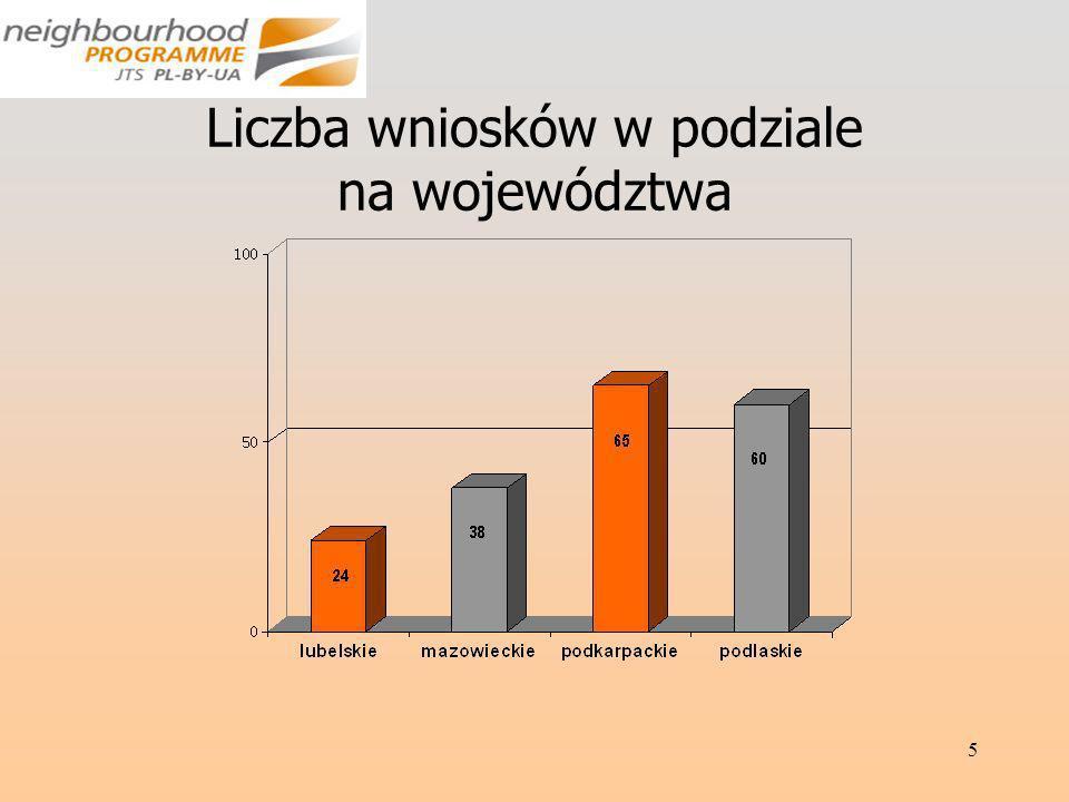 5 Liczba wniosków w podziale na województwa