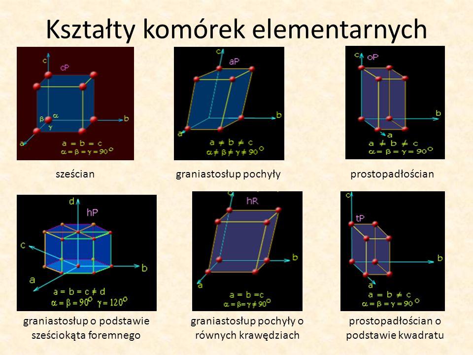 Kształty komórek elementarnych sześcian graniastosłup o podstawie sześciokąta foremnego prostopadłościan o podstawie kwadratu prostopadłościangraniast