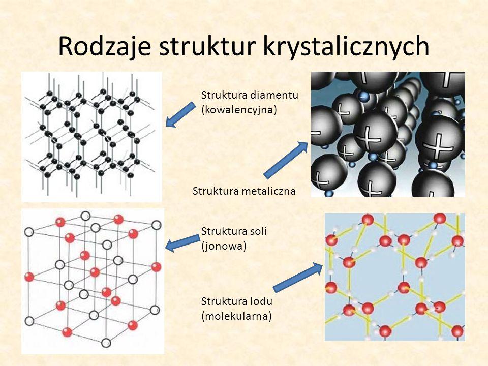 Rodzaje struktur krystalicznych Struktura diamentu (kowalencyjna) Struktura lodu (molekularna) Struktura soli (jonowa) Struktura metaliczna