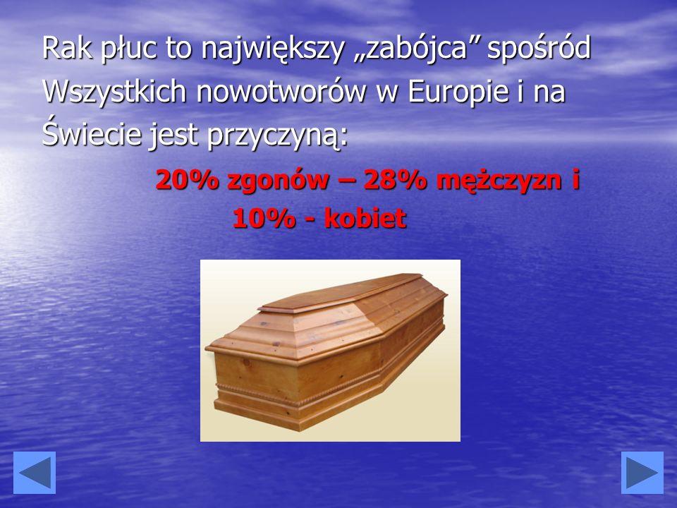 W Polsce z powodu raka płuc umiera około 20 tysięcy ludzi to więcej niż na: - Raka piersi, - Raka jelita grubego, - Raka prostaty, Wskaźnik 5-letniego przeżycia w raku płuca wynosi w Polsce tylko 3 - 5 %