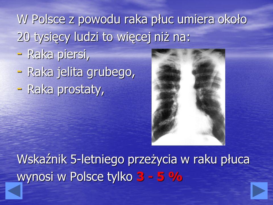 W Polsce z powodu raka płuc umiera około 20 tysięcy ludzi to więcej niż na: - Raka piersi, - Raka jelita grubego, - Raka prostaty, Wskaźnik 5-letniego