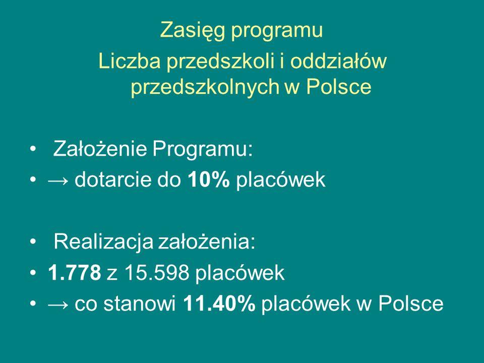 Zasięg programu Liczba przedszkoli i oddziałów przedszkolnych w Polsce Założenie Programu: dotarcie do 10% placówek Realizacja założenia: 1.778 z 15.598 placówek co stanowi 11.40% placówek w Polsce