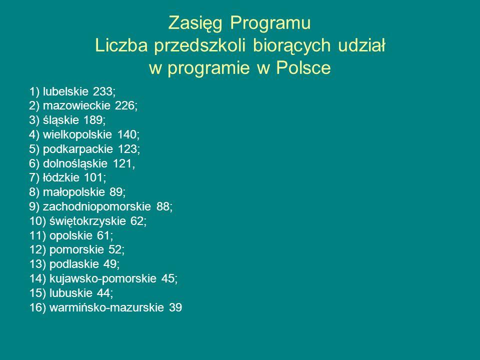 Zasięg Programu Liczba przedszkoli biorących udział w programie w Polsce 1) lubelskie 233; 2) mazowieckie 226; 3) śląskie 189; 4) wielkopolskie 140; 5
