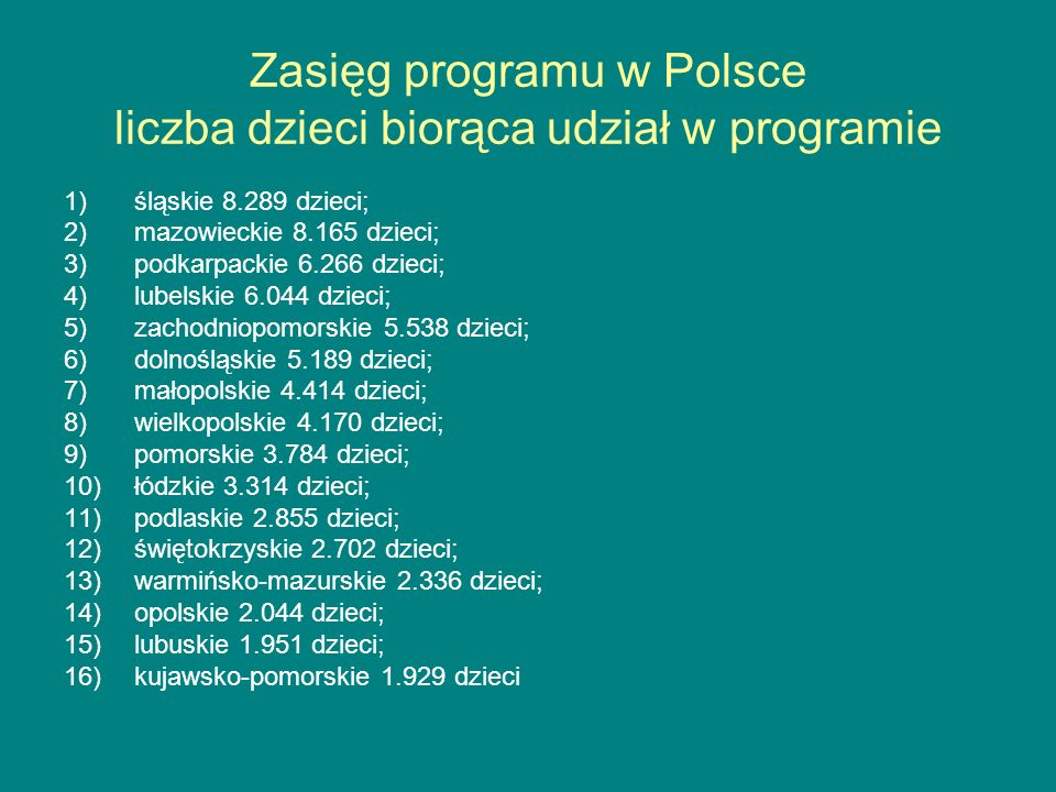 Zasięg programu w Polsce liczba dzieci biorąca udział w programie 1)śląskie 8.289 dzieci; 2)mazowieckie 8.165 dzieci; 3)podkarpackie 6.266 dzieci; 4)l