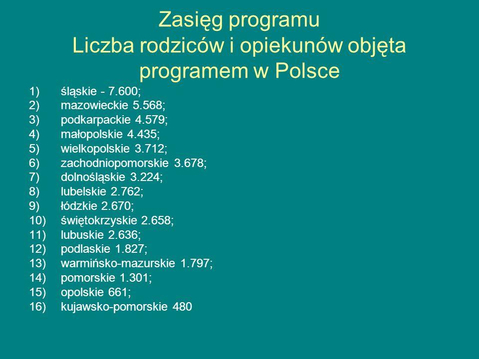 Zasięg programu Liczba rodziców i opiekunów objęta programem w Polsce 1)śląskie - 7.600; 2)mazowieckie 5.568; 3)podkarpackie 4.579; 4)małopolskie 4.43