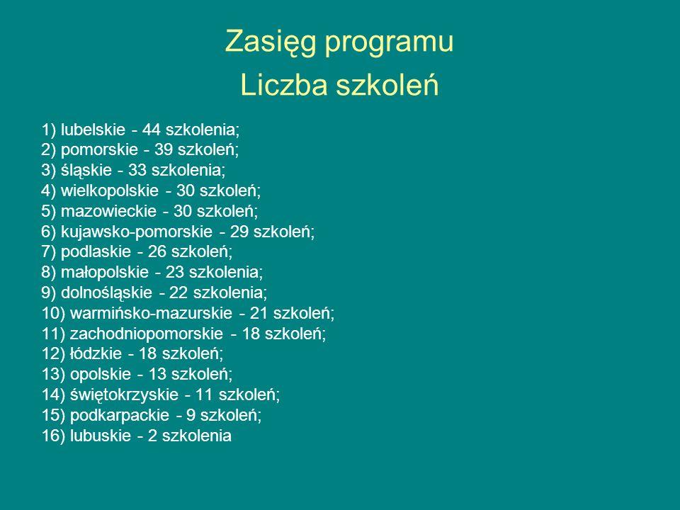 Zasięg programu Liczba szkoleń 1) lubelskie - 44 szkolenia; 2) pomorskie - 39 szkoleń; 3) śląskie - 33 szkolenia; 4) wielkopolskie - 30 szkoleń; 5) mazowieckie - 30 szkoleń; 6) kujawsko-pomorskie - 29 szkoleń; 7) podlaskie - 26 szkoleń; 8) małopolskie - 23 szkolenia; 9) dolnośląskie - 22 szkolenia; 10) warmińsko-mazurskie - 21 szkoleń; 11) zachodniopomorskie - 18 szkoleń; 12) łódzkie - 18 szkoleń; 13) opolskie - 13 szkoleń; 14) świętokrzyskie - 11 szkoleń; 15) podkarpackie - 9 szkoleń; 16) lubuskie - 2 szkolenia