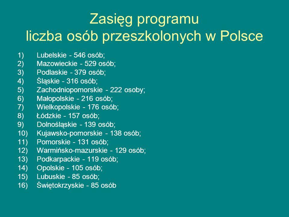 Zasięg programu liczba osób przeszkolonych w Polsce 1)Lubelskie - 546 osób; 2)Mazowieckie - 529 osób; 3)Podlaskie - 379 osób; 4)Śląskie - 316 osób; 5)