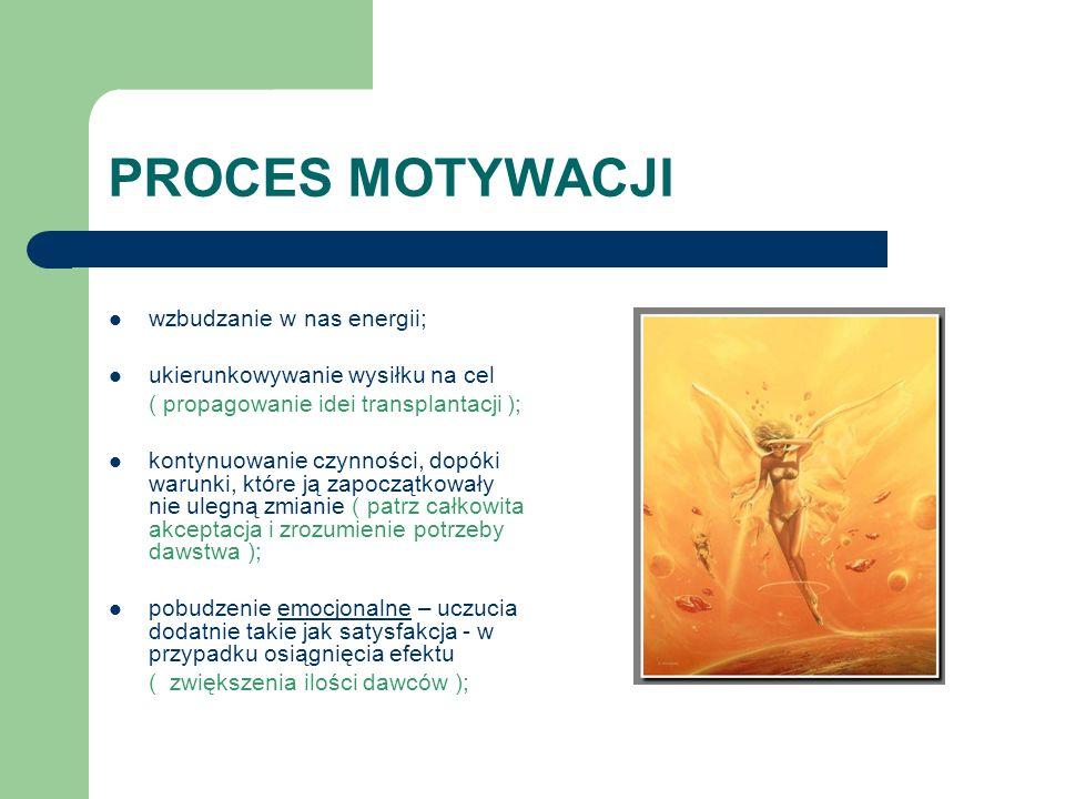 PROCES MOTYWACJI wzbudzanie w nas energii; ukierunkowywanie wysiłku na cel ( propagowanie idei transplantacji ); kontynuowanie czynności, dopóki warun