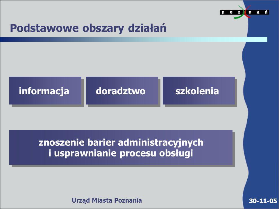 30-11-05 Urząd Miasta Poznania Podstawowe obszary działań informacja doradztwo szkolenia znoszenie barier administracyjnych i usprawnianie procesu obsługi