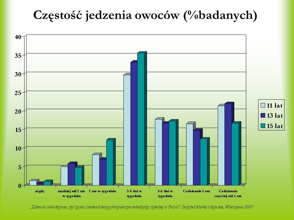 Częstość jedzenia owoców (%badanych) Zdrowie subiektywne, styl życia i środowisko psychospołeczne młodzieży szkolnej w Polsce, Instytut Matki i dziecka, Warszawa 2007