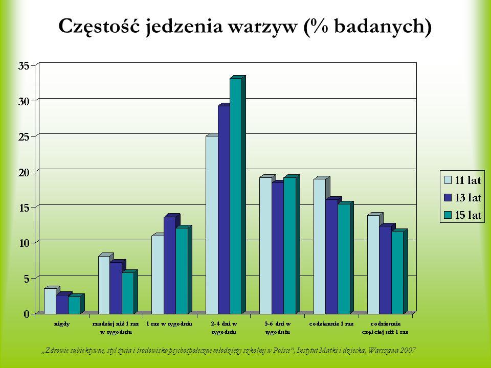 Częstość jedzenia warzyw (% badanych) Zdrowie subiektywne, styl życia i środowisko psychospołeczne młodzieży szkolnej w Polsce, Instytut Matki i dziec