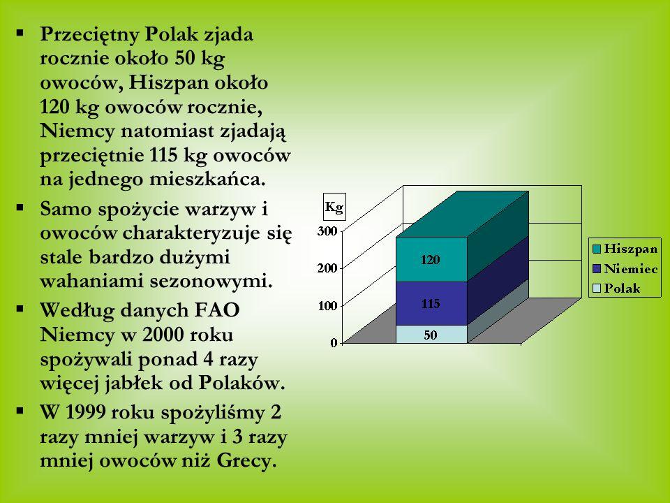 Przeciętny Polak zjada rocznie około 50 kg owoców, Hiszpan około 120 kg owoców rocznie, Niemcy natomiast zjadają przeciętnie 115 kg owoców na jednego
