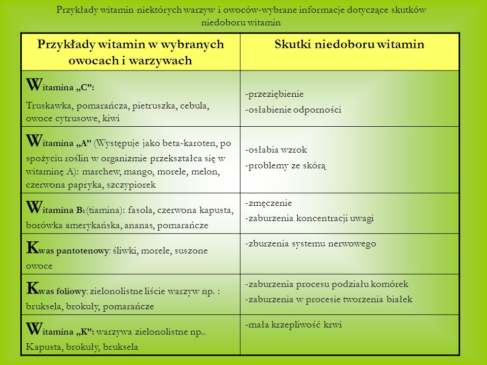 Przykłady witamin w wybranych owocach i warzywach Skutki niedoboru witamin W itamina C: Truskawka, pomarańcza, pietruszka, cebula, owoce cytrusowe, kiwi -przeziębienie -osłabienie odporności W itamina A (Występuje jako beta-karoten, po spożyciu roślin w organizmie przekształca się w witaminę A): marchew, mango, morele, melon, czerwona papryka, szczypiorek -osłabia wzrok -problemy ze skórą W itamina B 1 (tiamina): fasola, czerwona kapusta, borówka amerykańska, ananas, pomarańcze -zmęczenie -zaburzenia koncentracji uwagi K was pantotenowy: śliwki, morele, suszone owoce -zburzenia systemu nerwowego K was foliowy: zielonolistne liście warzyw np.