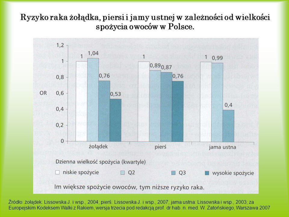 Ryzyko raka żołądka, piersi i jamy ustnej w zależności od wielkości spożycia owoców w Polsce. Źródło: żołądek: Lissowska J. i wsp., 2004; pierś: Lisso