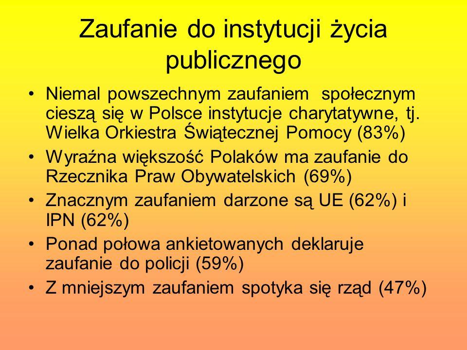 Zaufanie do instytucji życia publicznego Niemal powszechnym zaufaniem społecznym cieszą się w Polsce instytucje charytatywne, tj. Wielka Orkiestra Świ