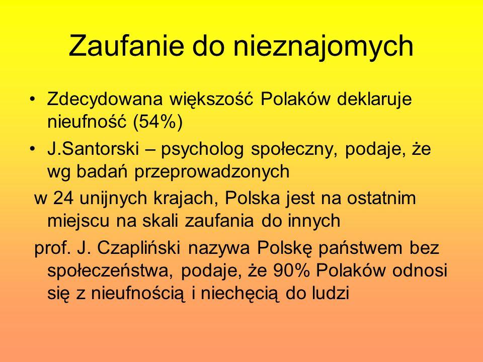 Zaufanie do nieznajomych Zdecydowana większość Polaków deklaruje nieufność (54%) J.Santorski – psycholog społeczny, podaje, że wg badań przeprowadzony