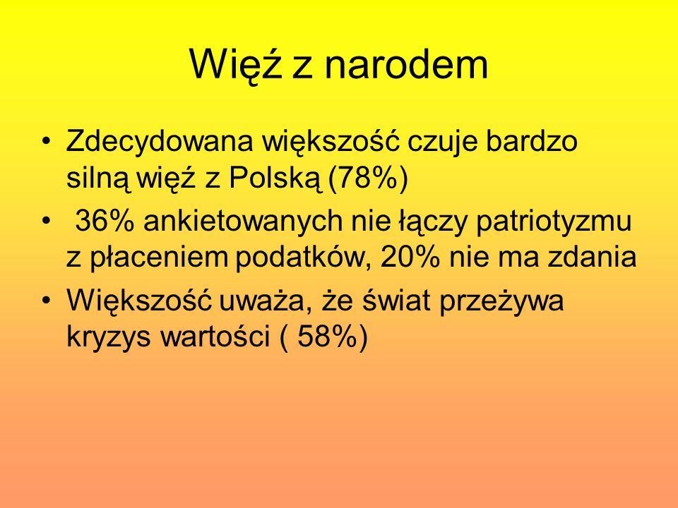 Więź z narodem Zdecydowana większość czuje bardzo silną więź z Polską (78%) 36% ankietowanych nie łączy patriotyzmu z płaceniem podatków, 20% nie ma z