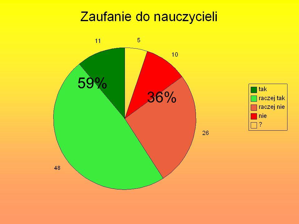 59% 36%