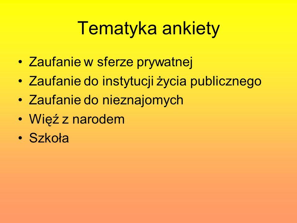 Zaufanie w sferze prywatnej Zdecydowana większość Polaków z ufnością odnosi się do rodziny (90%) Polacy darzą zaufaniem ludzi, z którymi łączy ich pokrewieństwo Z pewną dozą nieufności traktowani są współpracownicy (80%) i sąsiedzi (75%)