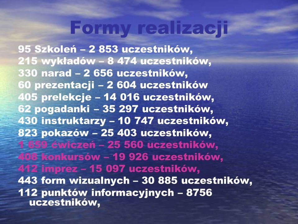 Formy realizacji 95 Szkoleń – 2 853 uczestników, 215 wykładów – 8 474 uczestników, 330 narad – 2 656 uczestników, 60 prezentacji – 2 604 uczestników 4