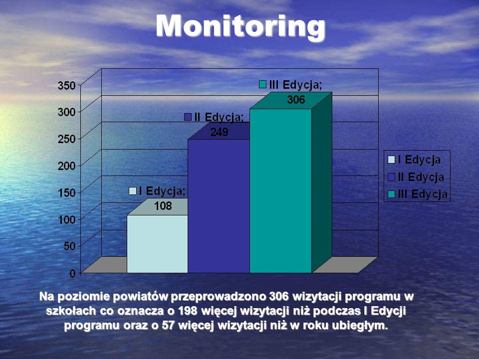 Monitoring Na poziomie powiatów przeprowadzono 306 wizytacji programu w szkołach co oznacza o 198 więcej wizytacji niż podczas I Edycji programu oraz