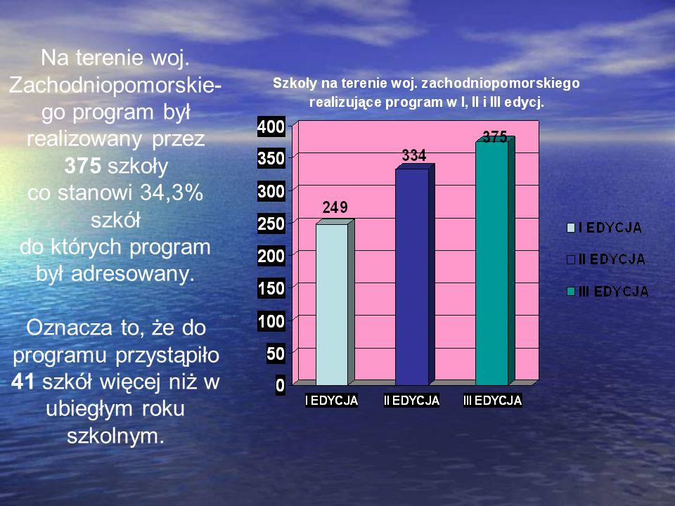 Na terenie woj. Zachodniopomorskie- go program był realizowany przez 375 szkoły co stanowi 34,3% szkół do których program był adresowany. Oznacza to,