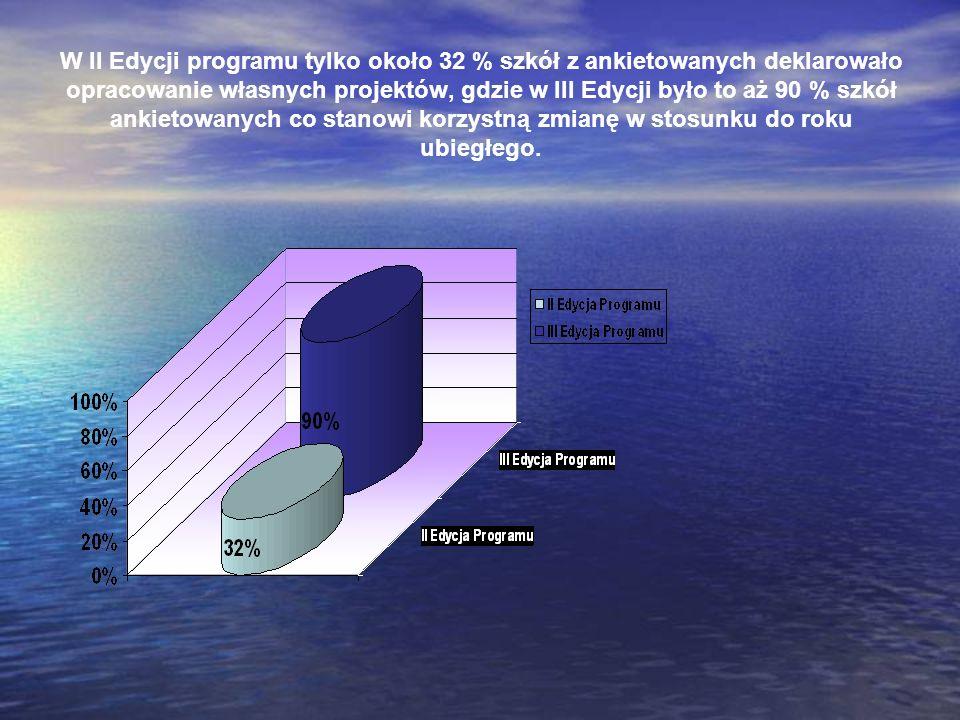 W II Edycji programu tylko około 32 % szkół z ankietowanych deklarowało opracowanie własnych projektów, gdzie w III Edycji było to aż 90 % szkół ankie